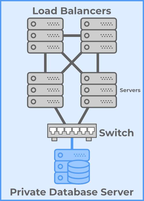 Load Balanced Linux Servers