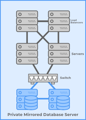 Server Clusters Load Balanced Linux Mirrored 4