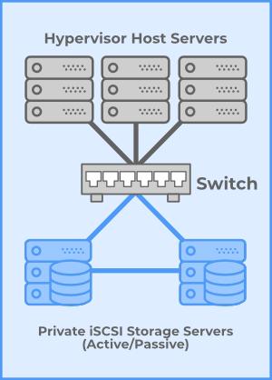 load balancers Cloud and Virtualization Basic